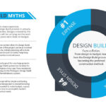 Graphic image of the Top 4 Design Build myths