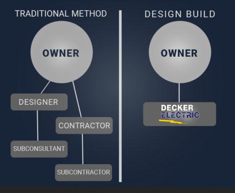 DB infograph 480x394 - Design Build Process